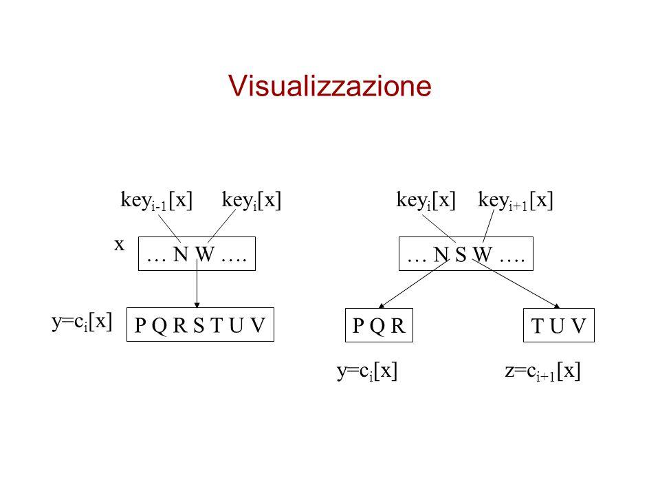 Visualizzazione keyi-1[x] keyi[x] keyi[x] keyi+1[x] x … N W ….